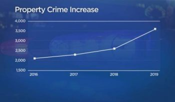 Winnipeg property crime numbers in March of 2016 through 2019.