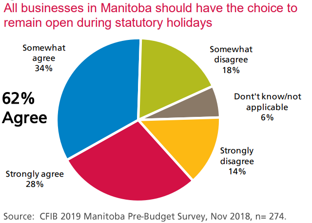 Tories pledge to remove Sunday shopping, stat holiday restrictions for Manitoba businesses - Winnipeg