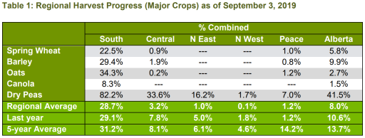 Harvest has kicked off at a slower pace in Alberta and looming rain could push progress further back.