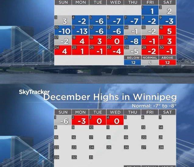 Winnipeg's daytime highs from Nov. 2019 through Dec. 2019.