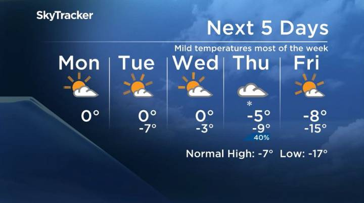 Winnipeg's 5 day forecast from Dec 2, 2019.
