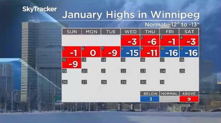 Daytime highs so far this Jan, 2020.